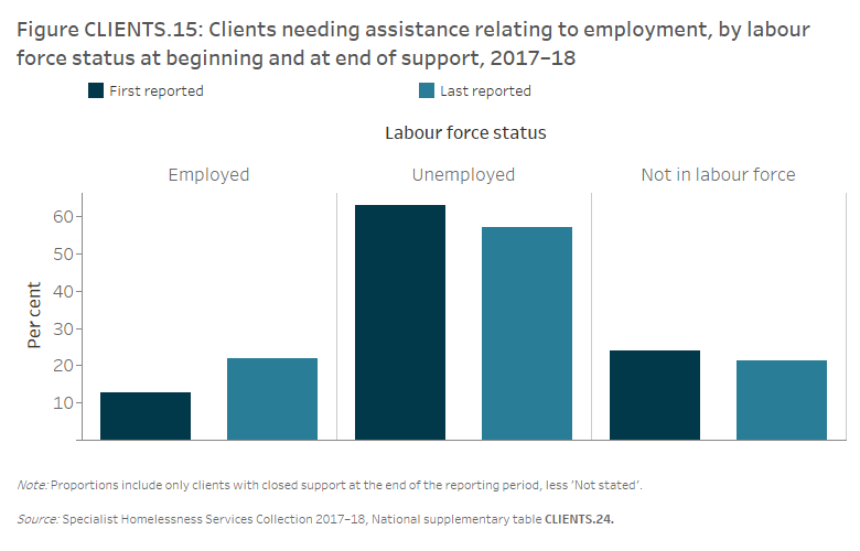 Figure CLIENTS.15 Clients needing assistance relating to employment, by labour force status at beginning and at end of support, 2017–18. The grouped vertical bar graph shows that 22%25 of clients needing assistance relating to employment were employed at the end of support, nearly double that at the beginning of support. There was a small decrease in the proportion of clients not in the labour force (24%25 down to 21%25) following assistance.