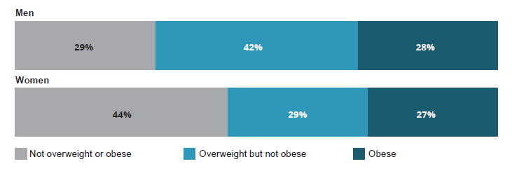This figure shows two stacked horizontal bar charts showing the proportion of adults who are overweight and obese, by sex. The top chart (for men) shows a higher proportion of men were in the categories overweight but not obese (42%25) and obese (28%25) compared with the bottom chart (for women) (29%25 and 27%25 respectively). Also, a higher proportion of women were not overweight or obese (44%25) compared with men (29%25).