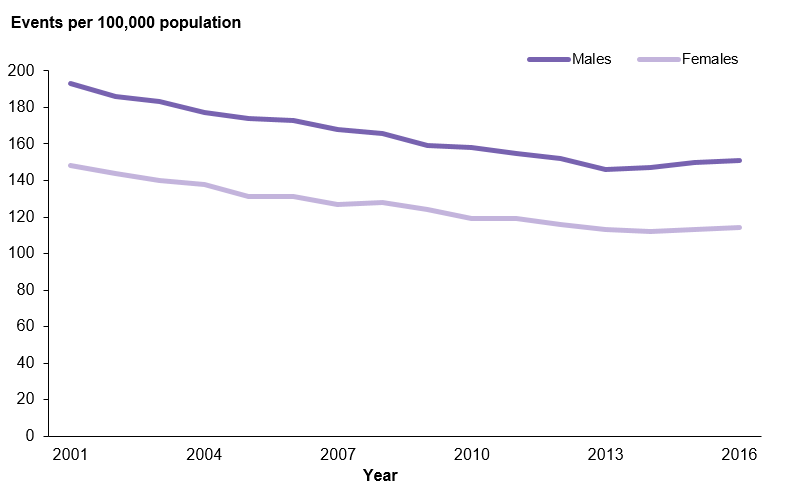 This line graph shows that the age-standardised rate of stroke declined between 2001 and 2013, with a slight increase in 2015 and 2016. For males, the rate of stroke event declined from 193 to 146 events per 100,000 population between 2001 and 2013, before increasing slightly to 151 events per 100,000 population in 2016. For females, the rate of stroke event declined from 148 to 112 events per 100,000 population between 2001 and 2014 before increasing slightly to 114 events per 100,000 population in 2016.