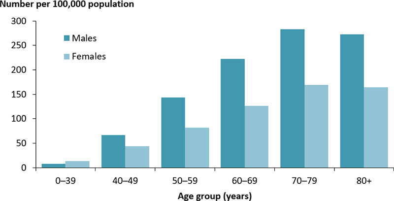 The vertical bar chart shows that the incidence rate of insulin–treated type 2 diabetes per 100,000 population. The incidence rate increased with increasing age, reaching a peak in those aged 70-79 years in both males (283 per 100,000 population) and females (169 per 100,000 population). With the exception of the 0–39 year age group, the incidence was higher among males than females.