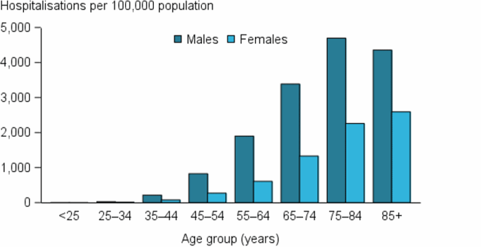 The vertical bar chart shows that CHD hospitalisation rates (as the principal diagnosis) increased rapidly with age for both males and females in 2015–16, with rates highest among males aged 75–84 years and females 85 years and over. CHD hospitalisation rates were consistently higher among males than females.