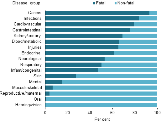 Fatal and non-fatal component of total burden for older Australians aged 65 and over, by disease group, 2011