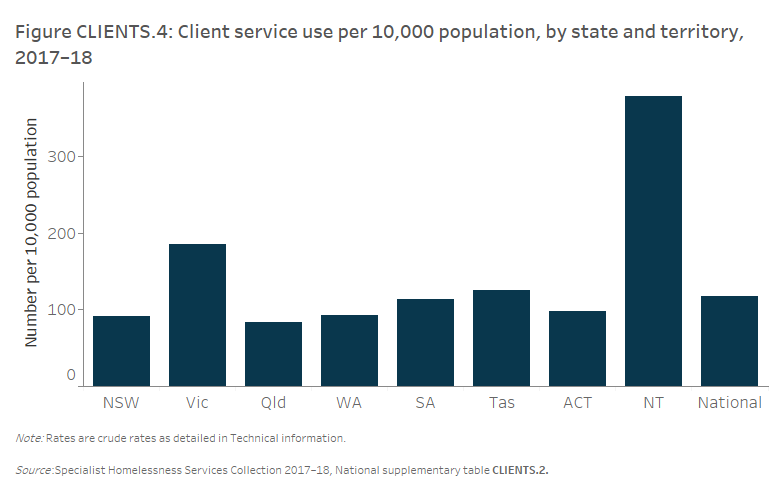 Figure CLIENTS.4 Client service use per 10,000 population, by state and territory, 2017–18. The bar graph shows the wide range of specialist homelessness service use rates across jurisdictions. The Northern Territory had the highest rate at 377.3 per 10,000 population and Queensland had the lowest service use rate at 83.4 per 10,000. The national rate of service use was 117.4 per 10,000 population.