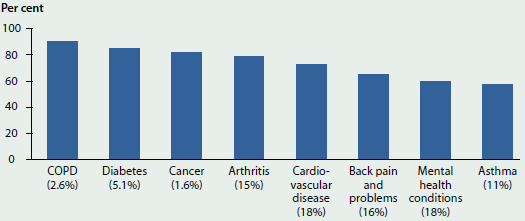 Column graph showing the comorbidity of selected chronic diseases by chronic disease in 2014-15. The chronic diseases with the greatest comorbidity are chronic obstructive pulmonary disease (around 90%25), diabetes (around 80%25) and cancer (around 80%25).