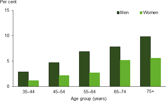 Vertical bar chart showing (men, women); age group (years) (35-44 to 75 plus) on the x axis; per cent (0 to 15) on the y axis.