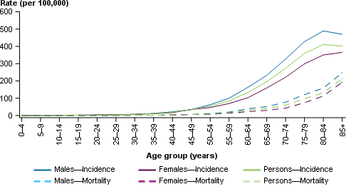 This line chart presents the estimated age-specific incidence (solid line) and mortality (dashed line) rates of colorectal cancer for males (blue), females (purple) and persons (green) in 2017. The age-specific incidence and mortality rates are shown on the primary (left) y-axis, with 5-year age groups from ages 0–4 to 85+ shown on the x-axis.