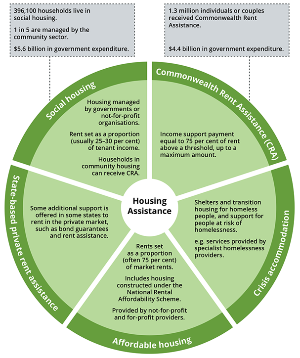 Diagram shows the primary forms of housing assistance in Australia