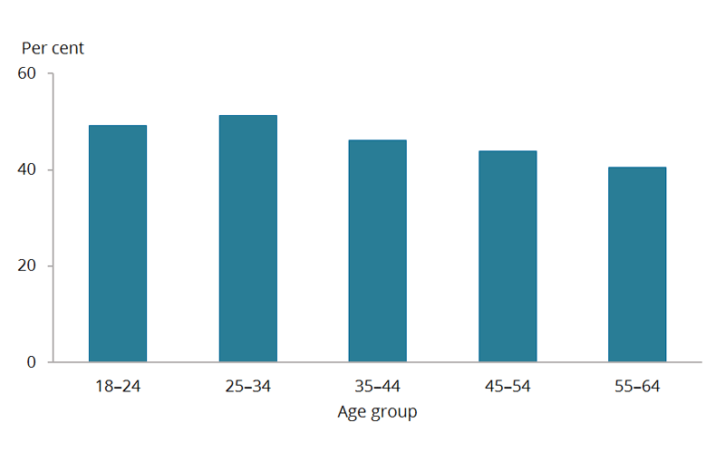 The vertical bar chart shows that there was little variation in the percentage of sufficiently active women across the different age groups. The greatest percentage of sufficiently active women were those aged 25–34 with 51%25, and the least sufficiently active were among women aged 55–64 with 41%25.