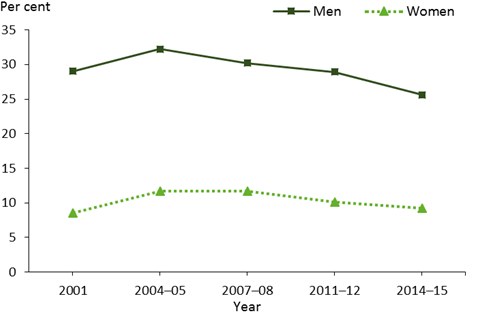 This is a line graph comparing the age-standardised prevalence of men and women exceeding the lifetime alcohol risk guidelines from 2001 to 2014–15. There is a slight decline in the rate of exceeding the guidelines between 2001 and 2014–15 for men (29%25 to 26%25), but a small increase for women (8.5%25 to 9.2%25). The graph shows a small increase between 2001 and 2004-05 by 3.2%25 for both men and women.