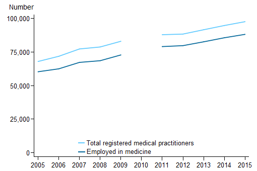 Stacked line chart showing for (employed in medicine; total registered medical practitioners); number (0 to 100,000) on the y axis; year (2005 to 2015) on the x axis.