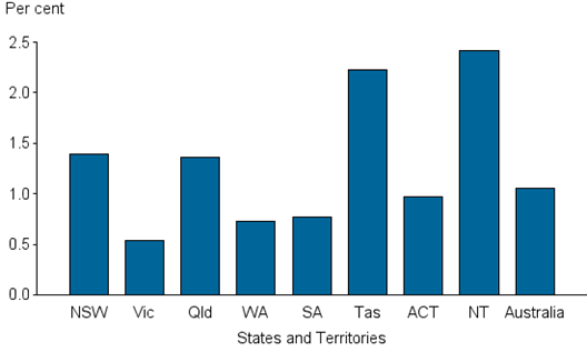 Vertical bar chart showing; per cent (0.0 to 2.5) on the y axis; states and territories on the x axis.