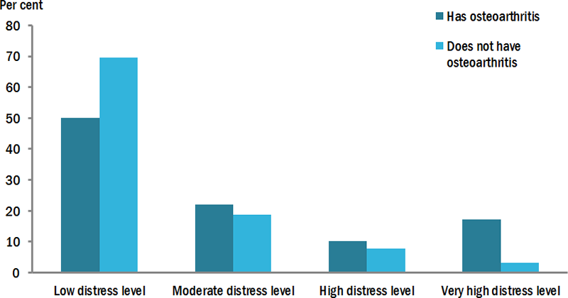 This vertical bar chart compares self-reported distress levels experienced by people aged 18 and over, between those with and without osteoarthritis. Those with osteoarthritis reported higher rates of 'moderate' (22%25), 'high' (10%25) and 'very high' (17%25) distress levels, compared to those without arthritis (19%25, 7.7%25 and 3.2%25 respectively). Those with osteoarthritis reported lower rates of 'low' distress levels (50%25) compared to those without osteoarthritis (70%25).