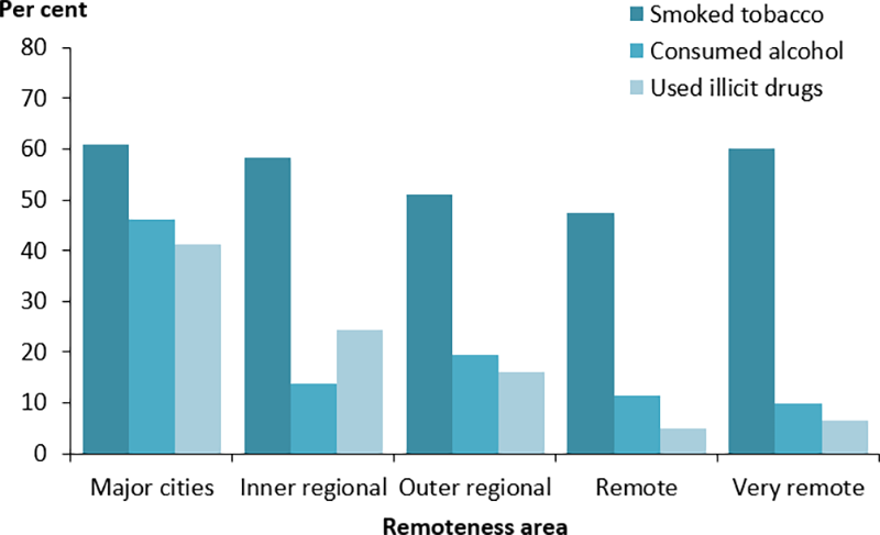 The vertical bar chart displays the percentage of Indigenous women who attended an antenatal visit in the third trimester who reported that they smoked tobacco, consumed alcohol or took illicit drugs during their pregnancy, by remoteness area.  The proportion who reported that they smoked tobacco during pregnancy was highest among those living in Very remote areas (60%25) and lowest in Remote areas (48%25). A higher percentage of women in Major cities reported that they consumed alcohol (46%25) or took illicit drugs during pregnancy (41%25) when compared to those living in other areas.