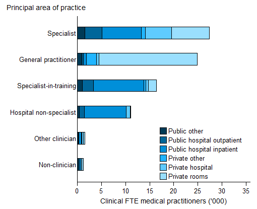 Stacked horizontal bar chart showing for (public other; public hospital outpatient; public hospital inpatient; private other; private hospital; private rooms); principal area of practice on the y axis; clinical FTE medical practitioners ('000) (0 to 35) on the x axis.