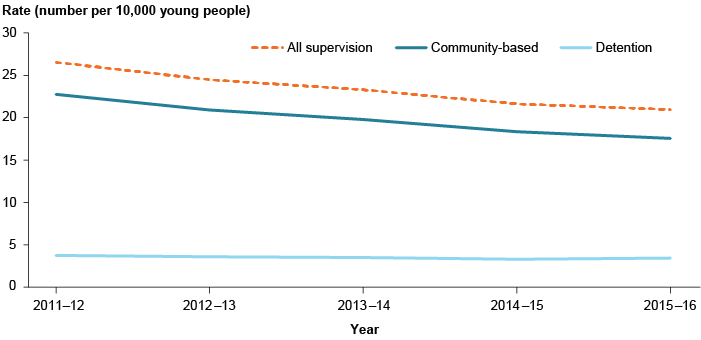 Line graph showing the rate of young people in youth justice supervision over time. The rate of young people in detention has stayed steady at just under 5%25 in all years, but the rate of young people in community-based supervision and supervision in general has a trending decrease. In 2015-16 the rate of young people in all supervision was around 22 in 10,000 young people.