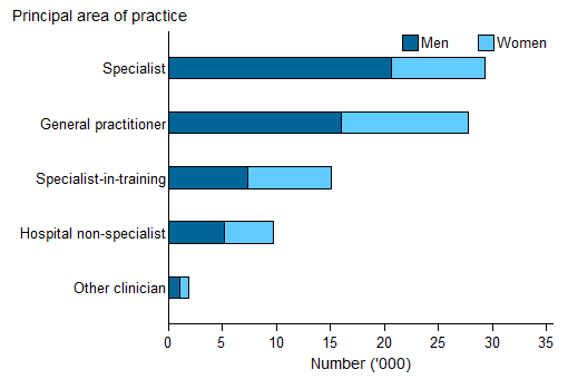 Horizontal bar chart showing for men and women; principal area of practice on the y axis; number ('000) (0 to 35) on the  x axis.