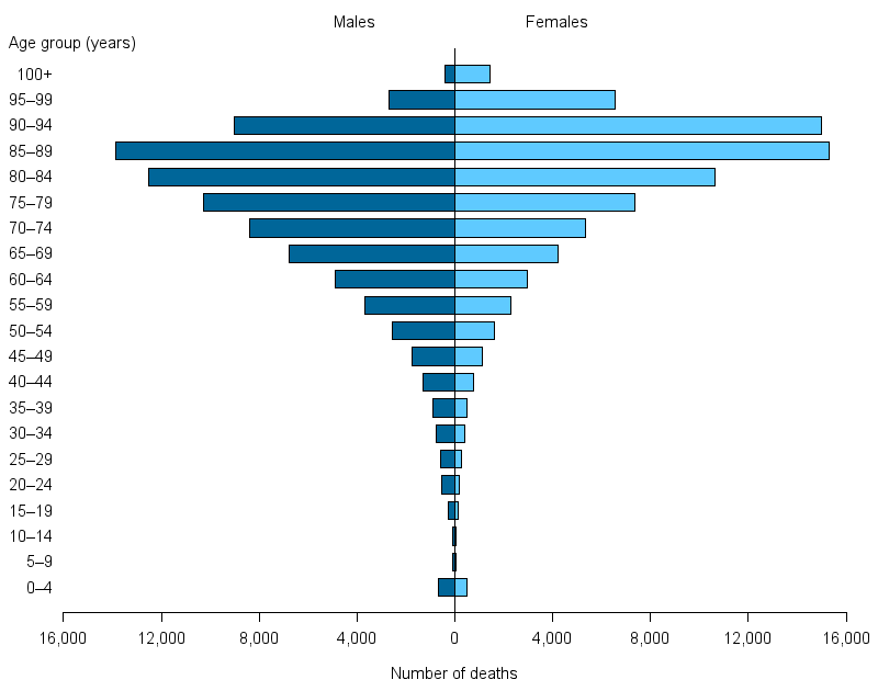 The population pyramid shows that the majority of deaths registered in Australia in 2016 were among people aged 75 and over. The pyramid shows that, compared with females, a greater number of males die in the 5-year age groups from 0¬–4 to 80–84. A greater number of females than males die in the age groups 85–89, 90–94, 95–99 and 100 and over.
