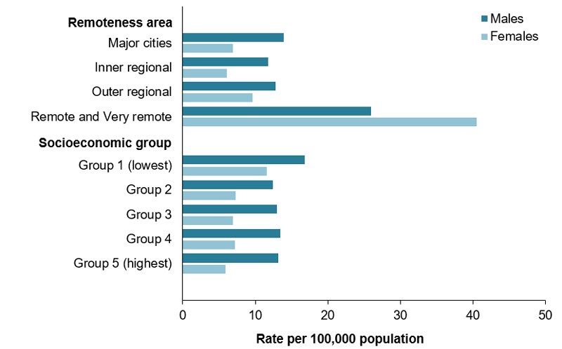 Remote and very remote areas have a higher incidence of treated ESKD (41 for females and 26 for males per 100,000 population) than major cities (14 for males and 7 for females).
