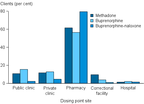 The grouped vertical bar chart shows that clients taking buprenorphine-naloxone were more likely to receive their dose at a pharmacy (79%25) than clients taking methadone (62%25) or buprenorphine only (56%25).