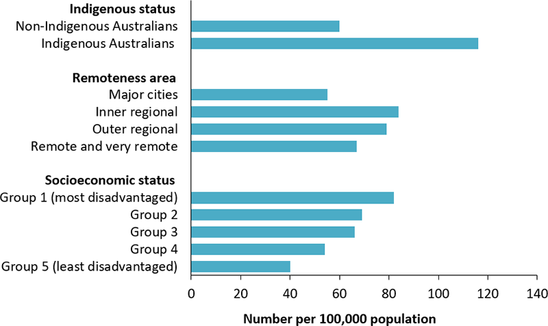 The horizontal bar chart displays the age-standardised rate of hospitalisations for type 1 diabetes, as a principal diagnosis, by Indigenous status, remoteness area and socioeconomic status. The rate was almost twice as high among Indigenous Australians (116 per 100,000 population) when compared with non-Indigenous Australians (60 per 100,000 population), and decreased with decreasing levels of disadvantage.  The hospitalisation rate was lower among those living in Major cities when compared with those living in other areas.
