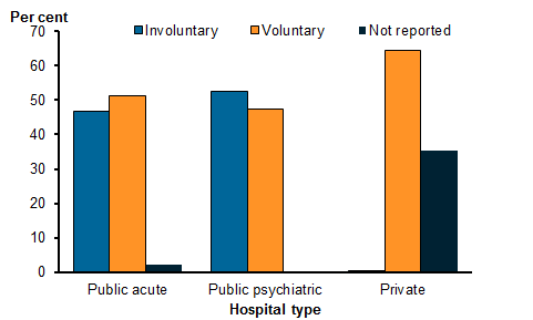 Vertical bar chart showing the proportion of overnight admitted mental health-related separations with specialised psychiatric care by legal status and hospital type. More than a third (35.2%25) of all these separations were involuntary. By hospital type: Public acute 46.7%25 involuntary; Public psychiatric 52.7%25 involuntary; and Private 0.3%25 involuntary. Refer to Table ON.5.