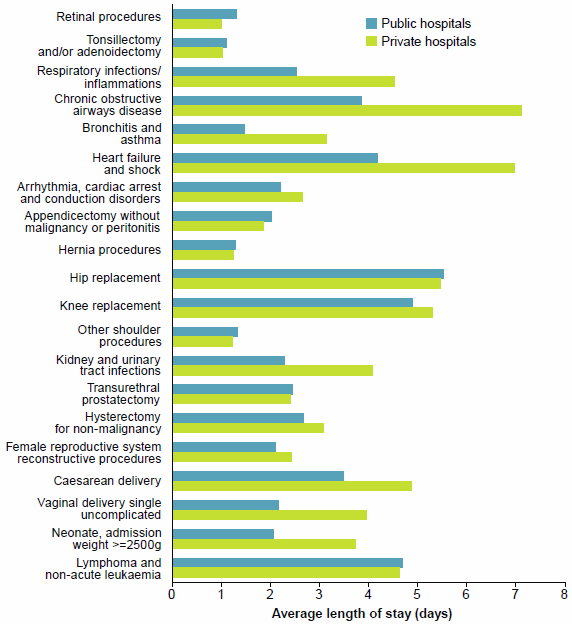 This is a grouped horizontal bar chart showing average length of stay for public and private hospitals for selected types of hospitalisations in the performance indicator 'Average length of stay for selected AR-DRGs'. There were notable differences (more than 1 day) in the average length of stay between public and private hospitals for 7 of these types of hospitalisations. Data for this figure are available in Chapter 2 of Admitted patient care 2014-15: Australian hospital statistics.
