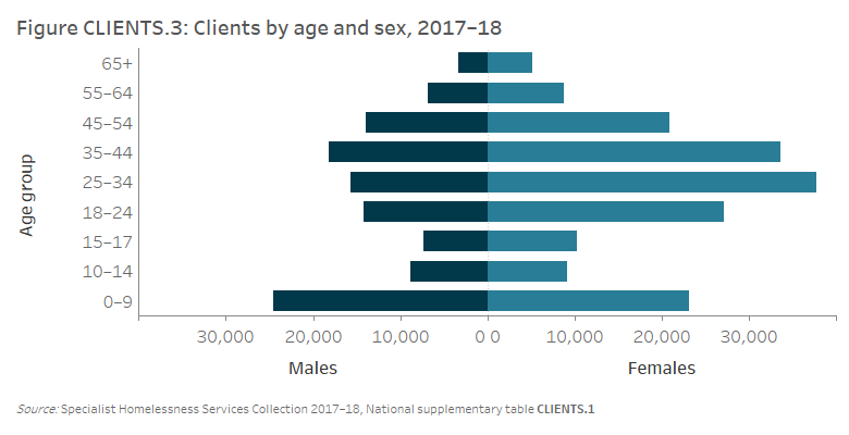 Figure CLIENTS.3 Clients by age and sex, 2017–18. The horizontal population pyramid shows the marked differences between the age profiles of male and female SHS clients. The highest numbers of male clients were aged between 0 and 9 years (over 24,500) while females aged 25–34 were the age group with highest number (nearly 38,000).