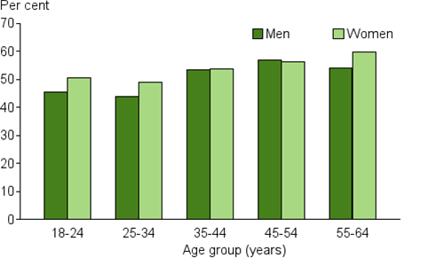 This is a vertical bar chart comparing the prevalence of insufficient physical activity for men and women across different age groups. There is an increase in physical inactivity with age for men and women. Insufficient physical activity is slightly higher for women than men, except for the 45–54 age group. The highest rate of insufficient physical activity is in the 45–54 age group for men (57%25) and the 55–64 age group women (60%25). The 25–34 age group has the lowest level of insufficient physical activity for both men (44%25) and women (49%25).