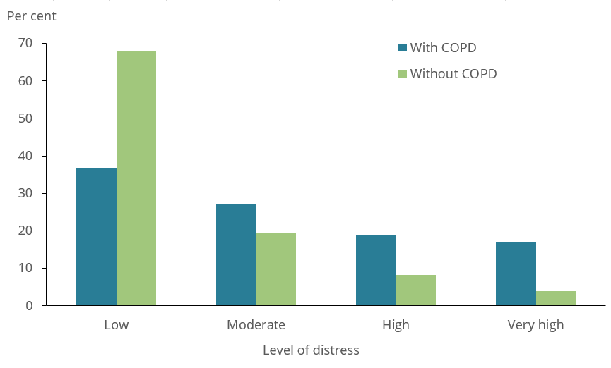 The bar chart shows psychological distress experienced by people aged 45 and over with and without COPD in 2017–18. People with COPD in this age group were more likely to experience high (19%25 and 8.3%25, respectively) and very high (17%25 and 4.0%25, respectively) levels psychological distress compared with those without COPD.