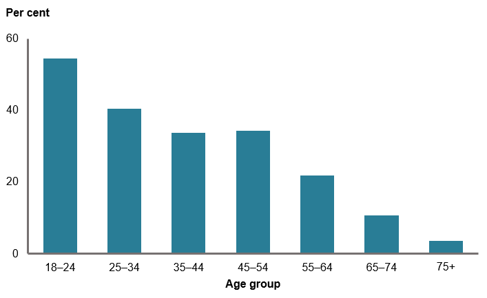 This column chart shows that the proportion of women exceeding the single occasion guideline decreased with increasing age, with proportions ranging from 55%25 in the 18–24 age group to 3.6%25 in 75 years and over age group.