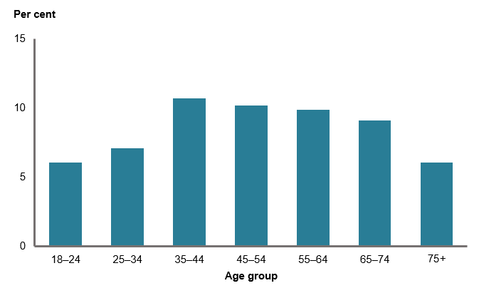 This column chart shows the proportion of women exceeding the lifetime alcohol risk guideline in middle-age and decreasing with increasing age thereafter, with the highest proportion for women aged 35–44 (10.7%25). The lowest proportions are for those aged 18–24 (6.1%25) and 75 years and over (6.1%25).