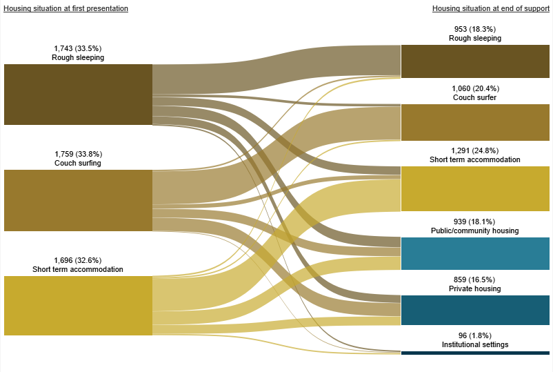 Figure OLDER.4: Housing situation for clients with closed support who were experiencing homelessness at the start of support, 2018–19. This Sankey diagram shows the housing situation (including rough sleeping, couch surfing, short-term accommodation, public/community housing, private housing and Institutional settings) of older clients with closed support periods at first presentation and at the end of support. In 2018–19 at the beginning of support, of those experiencing homelessness, 34%25 were couch surfing and 34%25 were rough sleeping. At the end of support, 25%25 of clients were in short term accommodation and 20%25 were couch surfing. A total of 64%25 of clients were homeless.