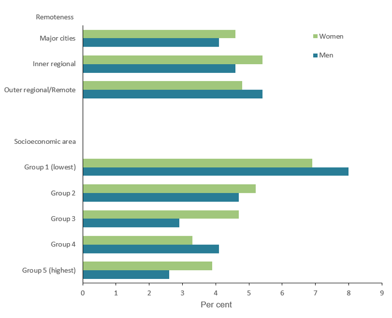 The bar chart shows the prevalence of COPD by remoteness and socioeconomic area among people aged 45 and over in 2017–18. The prevalence of COPD was higher in the lowest socioeconomic area compared with those in the highest area both for men and women (men: 8.0%25 and 2.6%25, respectively; women: 6.9%25 and 3.9%25, respectively). However, there was no significant difference by remoteness area for men and women.