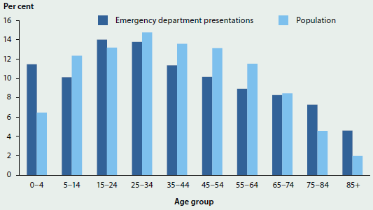 Column graph comparing the proportion of emergency department presentations with the size of the population for different age groups. Most emergency department presentations are for 15-24 year olds.