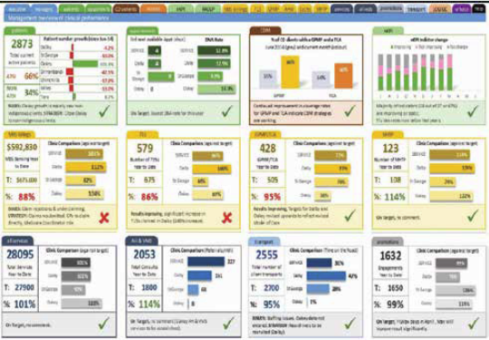 Screenshot of the Goondir Health Service Clinical Performance Dashboard. The dashboard is comprised of a top menu and a grid of different graphs.