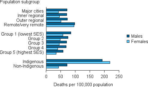 The horizontal bar chart shows that in 2012–14, CKD death rates (as an underlying and/or associated cause) in Remote/Very remote areas compared with Major cities were 2.3 times as high for females (96 & 42 per 100,000) & 1.4 times as high for males (98 & 72 per 100,000). Similarly, rates in the lowest socioeconomic group (group 1) compared to the highest socioeconomic group (group 5) were 1.7 times as high for females (58 & 35 per 100,000) & 1.5 times as high for males (85 & 58 per 100,000).  CKD death rates for Indigenous females were 5 times as high & Indigenous males 2.7 times as high as their non-Indigenous counterparts (219 & 43 per 100,000 for males & 192 & 72 per 100,000 for females).