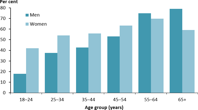 The vertical bar chart shows the percentage of Indigenous adults without diabetes who were tested for high blood glucose, by age group and sex. Overall, the proportion increased with age. The percentage was higher among women than men from 18–54 years. The relationship was reversed in those aged 55 years and over. The proportion of women tested was highest among those aged 55–64 years (70%25). Among males, the percentage was highest among those aged 65 and over (79%25)