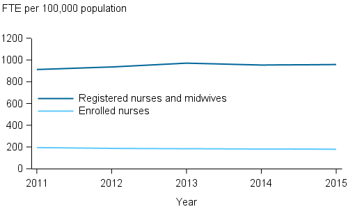 Stacked horizontal line chart showing (registered nurses and midwives; enrolled nurses); FTE per 100,000 population (0 to 1,200) on the y axis; year (2011 to 2015) on the x axis.