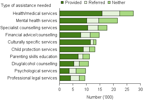 Clients, by most needed specialised services and service provision status (top 10), 2015–16. The stacked horizontal bar graph shows that health/ medical services was the most needed specialised service with over 27,000 clients needing the service; it was also the most likely to be referred (almost 7,000 clients). Mental health services were the next most needed service (almost 22,000) with nearly a third (32%25) neither provided or referred). These examples emphasise the diversity and capacity of the different agency service models.