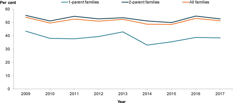 Rates for both family types fluctuated between these years