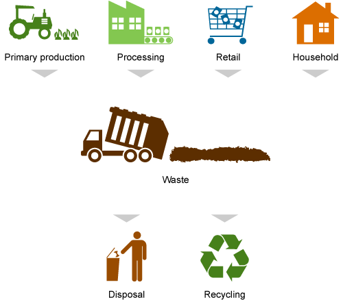graphic showing sources of waste (primary production, processing/manufacturing, retail, household) in the food supply chain to disposal and/or recycling.