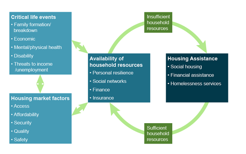 Housing assistance in Australia 2019, Housing and housing